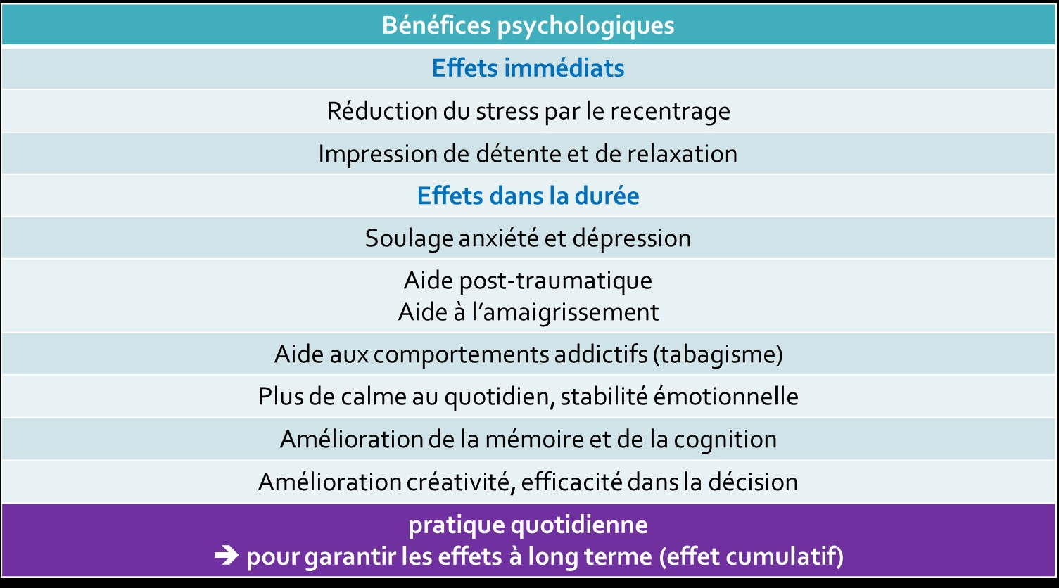 bénéfices psychologiques de la cohérence cardiaque